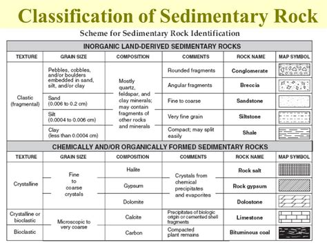Sedimentary Rocks Rock formed from layered sediments that ...