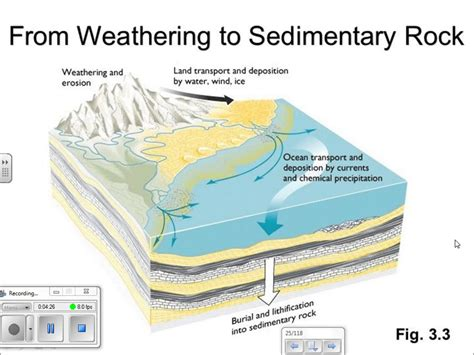 Sedimentary Rocks   YouTube
