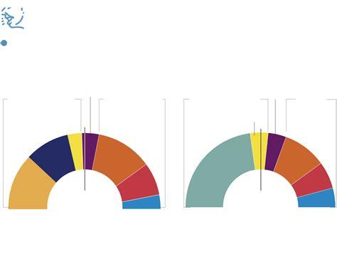 Seguimiento de la Jornada electoral 21D | Página 14 ...