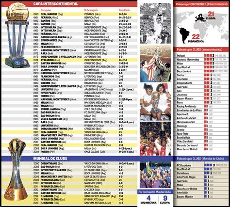 Segundo Mundial de Clubs para el Real Madrid