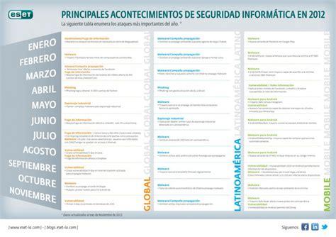 Seguridad informática en 2012   Imágenes y Noticias