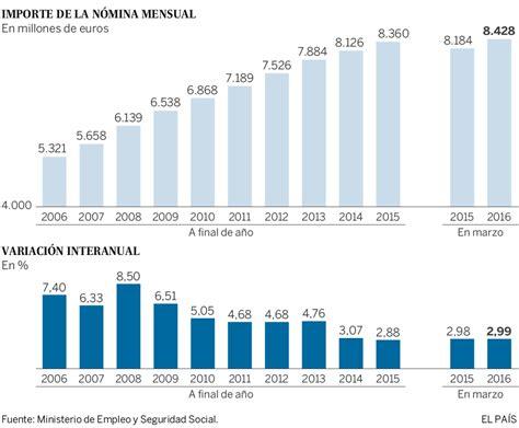 Seguridad social: La pensión media en España roza los 900 ...