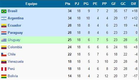 Selección peruana: ¿Con cuántos puntos se clasifica al ...