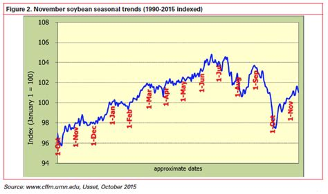 Selling spring and summer price rallies | Ag Decision Maker