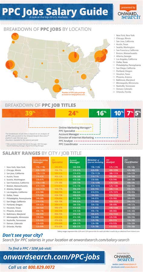 SEM / PPC Jobs Big In New York, Chicago, San Jose, Austin ...