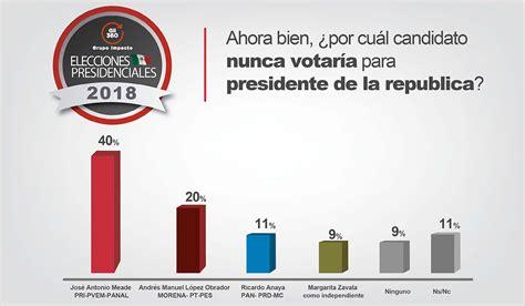 Semáforo elecciones 2018 - Indice Político