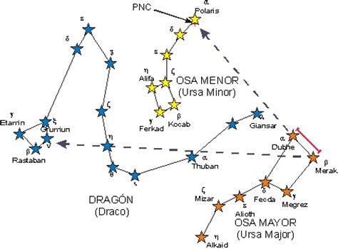 Senderos para encontrar las estrellas principales