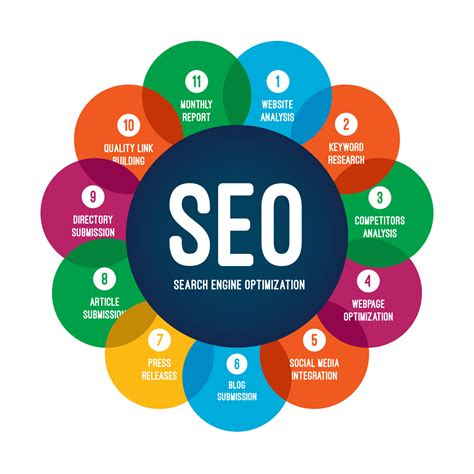 SEO Campaign - Local SEO Strategy - Element212 Marketing ...