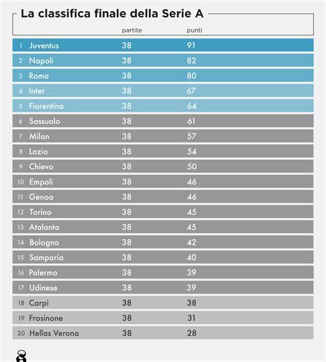 Serie A: classifica e risultati