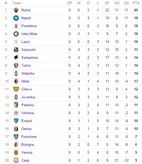 serie a table | Brokeasshome.com