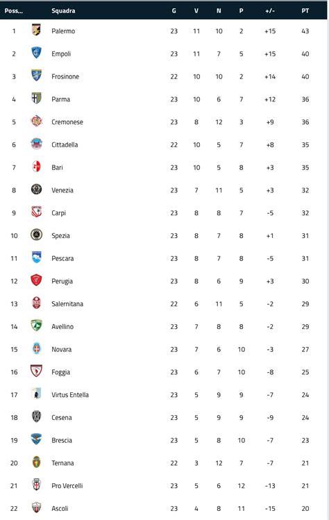 Serie B, il Parma ora è quarto. Gli altri risultati e la ...