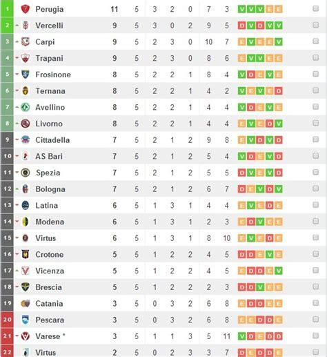 Serie B | Resultados  fecha 5    Taringa!