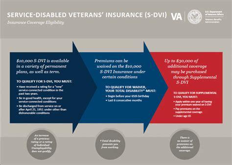 Service Disabled Veterans  Insurance  S DVI