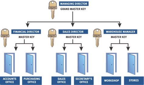 Services | Eagle Locksmith