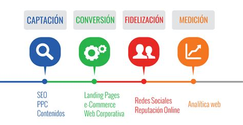 Servicios de Marketing online Barcelona Madrid   GO2JUMP