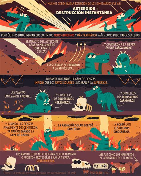 sextoccastell: La desaparición de los dinosaurios