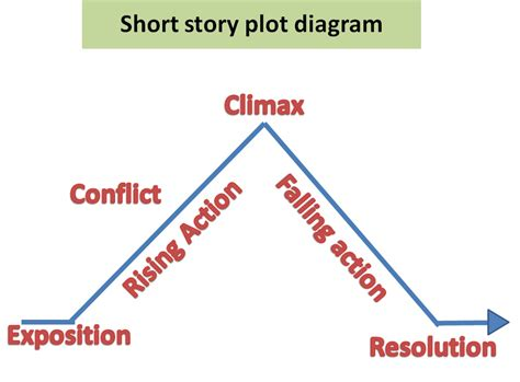 short story plot - Video Search Engine at Search.com