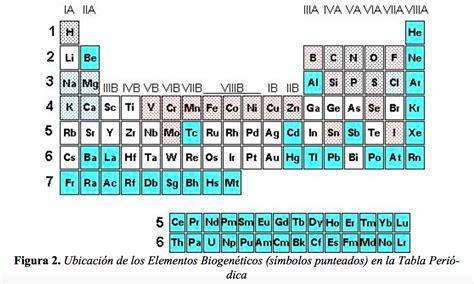 Si tu eres química ¿Yo quién soy?: noviembre 2015