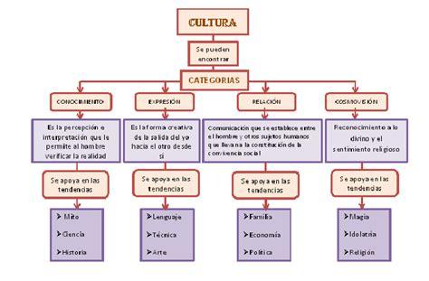 significado de cultura: CATEGORIAS CULTURALES