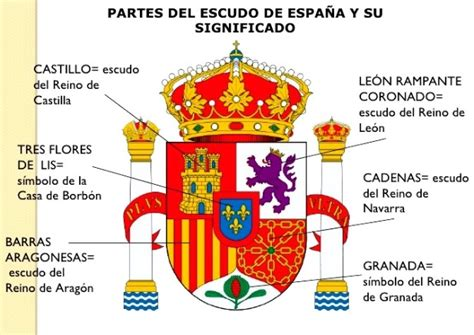 Significado del escudo de la bandera de España   Bandera ...