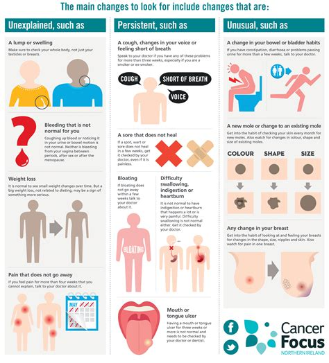 Signs and symptoms – Cancer Information – Cancer Focus NI