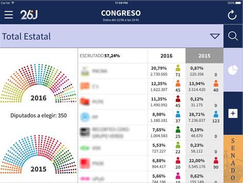 Sigue los resultados de las Elecciones Generales 2016 de ...