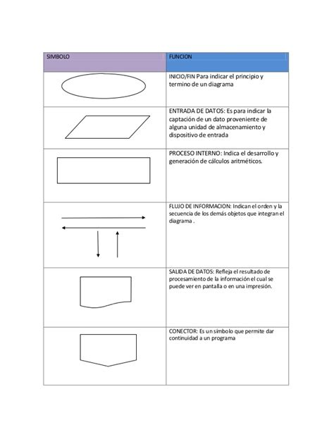 Simbologia del diagrama de flujo