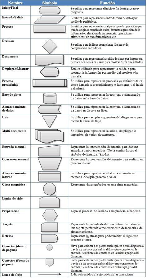 SIMBOLOGIA PARA DIAGRAMAS DE FLUJO - Docsity