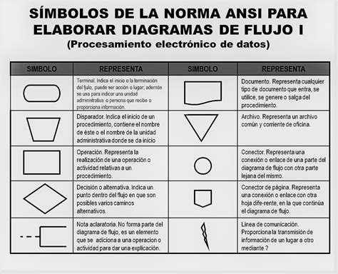 SÍMBOLOS DE LA NORMA ANSI PARA ELABORAR DIAGRAMAS DE FLUJO ...