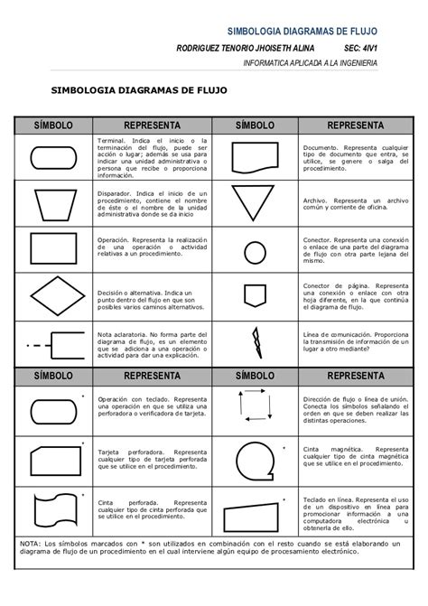Simbolos diagrama de flujo