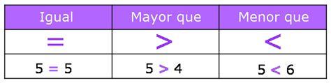 Símbolos mayor que, menor que o igual   Matemáticas de ...