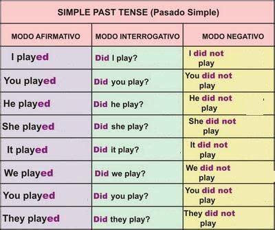 Simple Past: - Nas formas em que se usa o auxiliar did, o ...