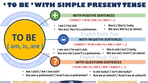 Simple Present Tense With 'TO BE' - English Study Page