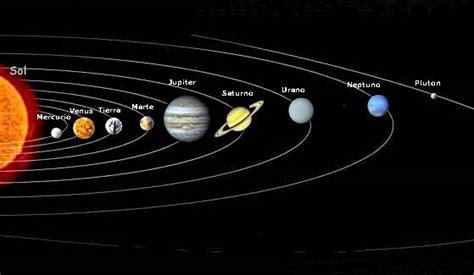 Simples Astronomia: O Sistema Solar