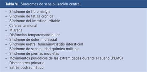 Síndrome del dolor musculoesquelético en la edad pediátrica
