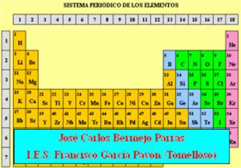 Sistema periódico de los elementos - Didactalia: material ...