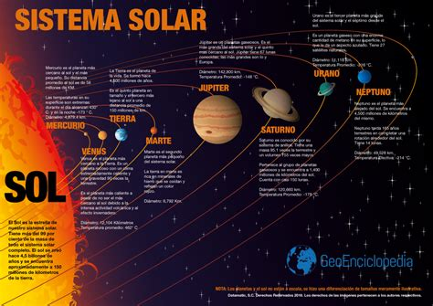 Sistema Solar | www.pixshark.com   Images Galleries With A ...