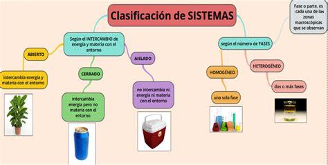 Sistemas materiales y sus propiedades
