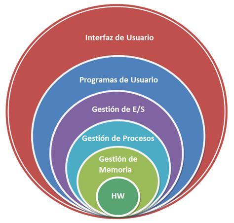 Sistemas tube, sistemas operativos : Que es un Sistema ...