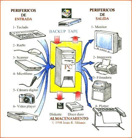 SISTEMAS Y MANTENIMIENTO DE PC: Introduccion al area de ...