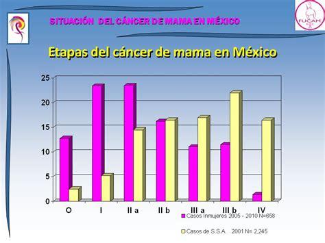 SITUACIÓN DEL CÁNCER DE MAMA EN MÉXICO   ppt descargar