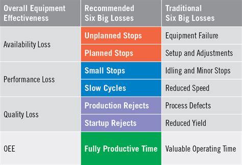 Six Big Losses – TPM, OEE, and Improving Productivity   OEE