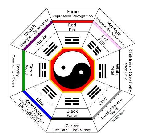 Skepticblog » Real Feng Shui or Feng Shui Lite?