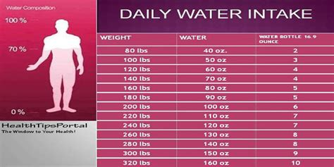 Slim Fast Weight Loss Calculator – Berry Blog