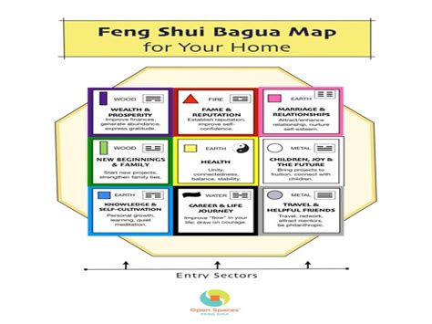 Small master bedroom layout, feng shui bagua map printable ...