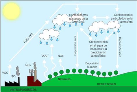 smog y lluvia acida