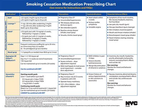 Smoking cessation medications chart, portable vaporizer ...