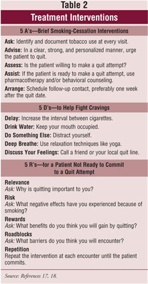 Smoking Cessation Options for Adolescents