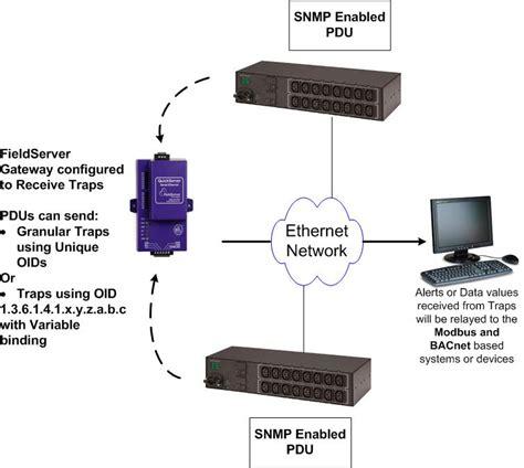 SNMP Gateway