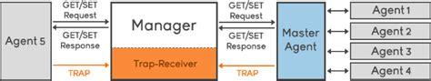 SNMP traps explained | Noction